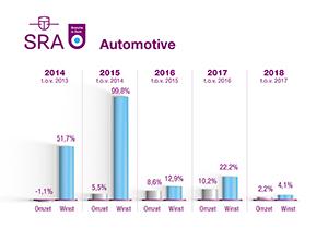 BiZ grafiek Automotive