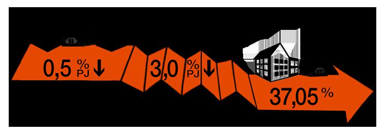 Hypotheekrenteaftrek gewijzigd infographic